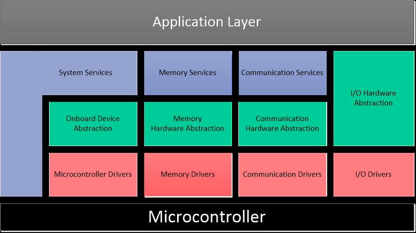 基于AUTOSAR的底层软件架构框图